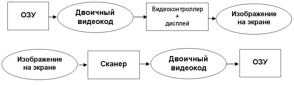 Схема вывода изображения на