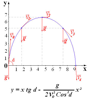 описания алгоритма: Расчет