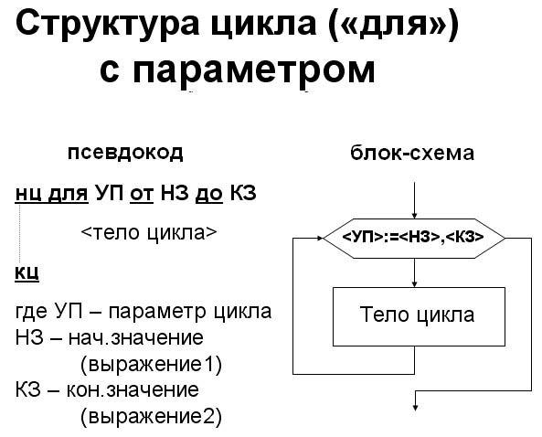 regylirovka: оператор выхода из цикла в pascal.