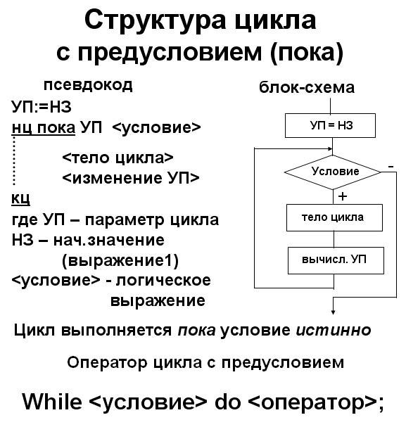 Циклы с предусловием пример
